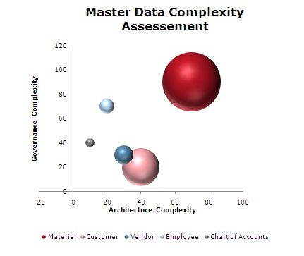 Sample complexity estmation according to 3 dimensions (Governance, Architecture, Data)
