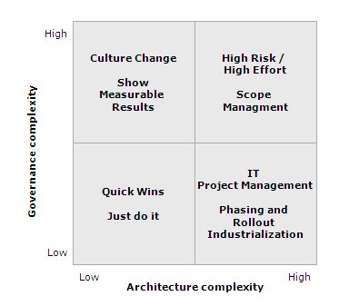 Quadrant for assessment of master data project complexity with generic implementation strategies
