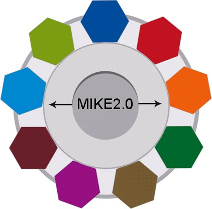 MIKE2.0 Logo