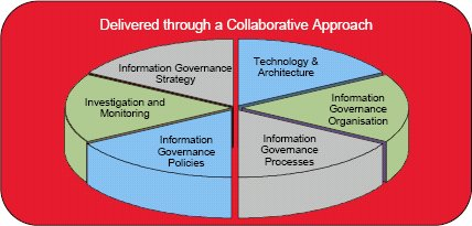 Networked information governance.jpg