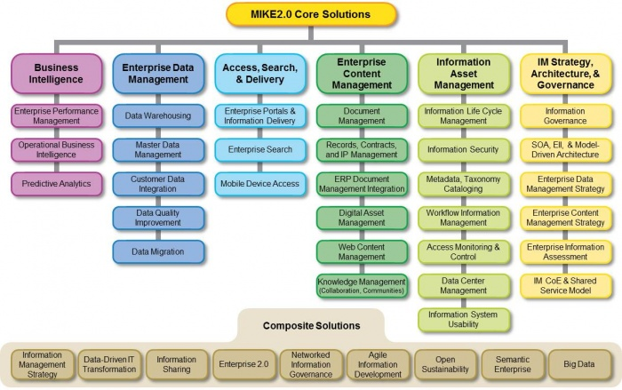 Mike2 core solution offerings.jpg