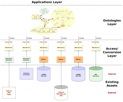 Layered Semantic Enterprise Architecture.png