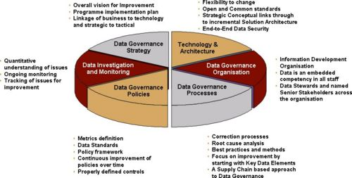 Comprehensive data governance programme.jpg